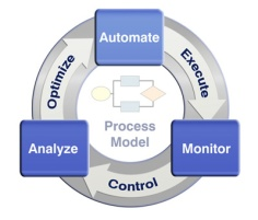 business-process-automation