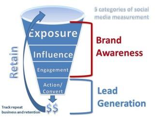 BrandAwarenessLeadGeneration