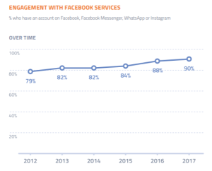 Engagement with FB stats