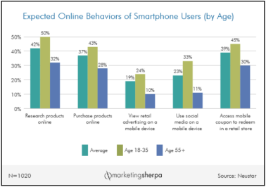 Expected online behaviors graphic